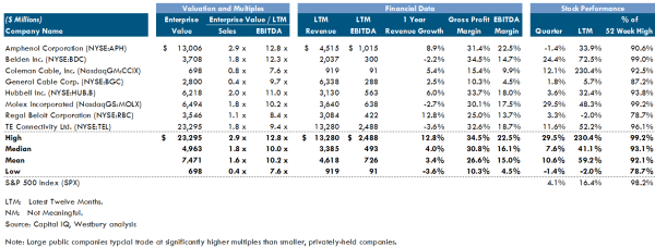 Electrical Components Public Comps 13Q3